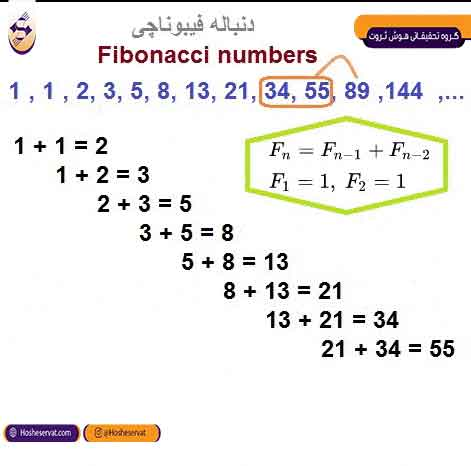 ترتیب اعداد فیبوناچی