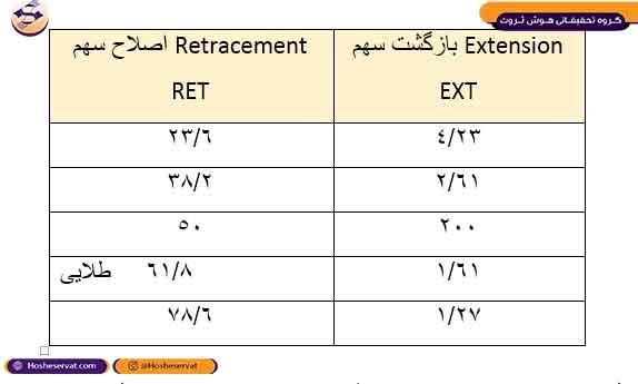 جدول اصلاحی و بازگشتی